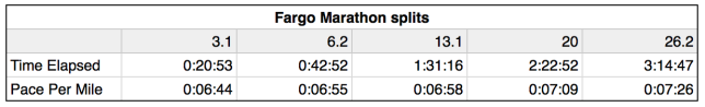 Fargo Marathon splits